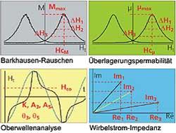 Elektromagnetische Gefüge-Charakterisierung