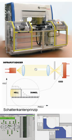 Optische Wellenmesstechnik, Optische Wellenmessgeräte