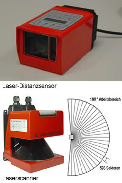 Laser-Distanzsensoren, Distanzsensoren, Lichtlaufzeitmessung