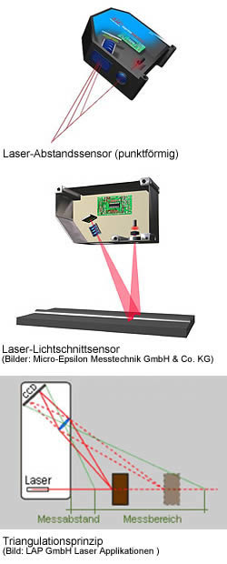 Laser-Abstandssensoren, Triangulationsprinzip, Triangulationssensoren