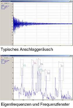 Klanganalyse zur Materialprüfung, Resonanzanalyse