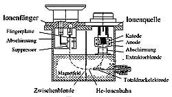 Helium-Lecktest, Helium-Lecktestsysteme