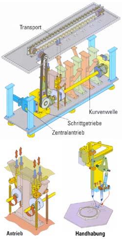 Längstakt-Montageanlagen, Montageautomaten, Montagemaschinen