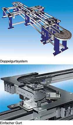 Werkstückträger-Transfersysteme mit Gurtförderer oder Rollenkettenförderer