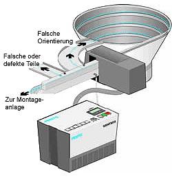 Flexible Sortierförderer mit Bildverarbeitung