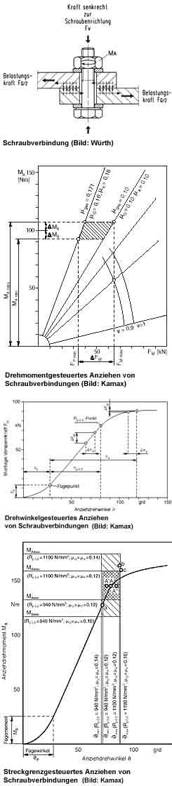 Schraubtechnik, Schraubsysteme, Schraubsystem