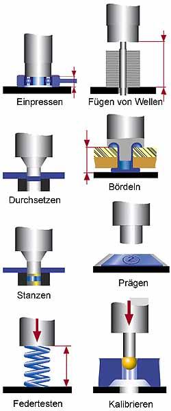 Einpresstechnik, Montagepressen, Pressen Fügetechnik