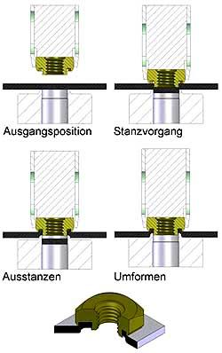 Stanzmuttern-Fügetechnik, Stanzverbinder