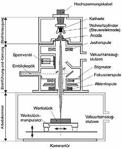 Maschinen zum Elektronenstrahlschweißen, Elektronenstrahl-Technik