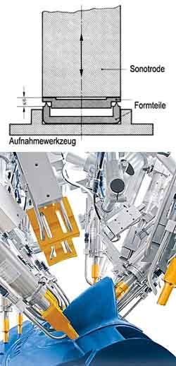 Maschinen zum Ultraschallschweißen, Ultraschall-Schweißtechnik, Ultraschallschweißen