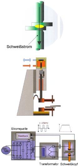 Widerstandsschweißtechnik zum Punktschweißen, Feinschweißen und  Mikroschweißen