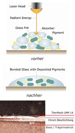 Laser-Aufschmelzen von Farbpigmenten