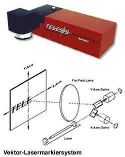 Lasermarkiersysteme, Lasermarkiersystem, Lasermarkierer