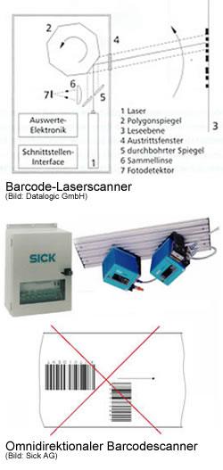 Barcode-Lesegeräte, Barcodeleser, Barcodescanner