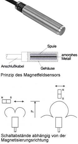 Magnetische Sensoren, Magnetsensoren