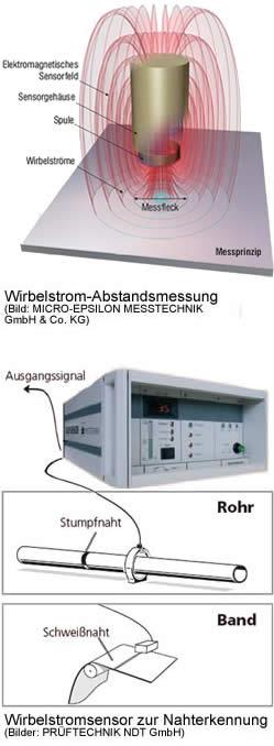 Wirbelstromsensoren, Wirbelstrom-Sensoren