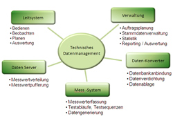 Prüfdatenmanagement-Software