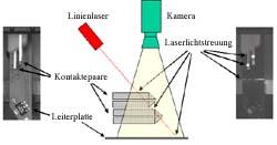 AOI-Prüfung in der Leiterplatten-Montage