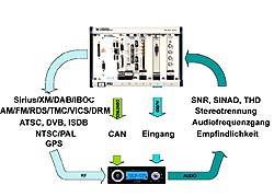 Testsystem für Autoradios und Navigationssysteme